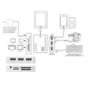 Buy Connection Kit for iPad 2